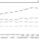 La velocità di lettura a mente: come si misura e perché cambierà il nostro modo di valutare adolescenti e adulti