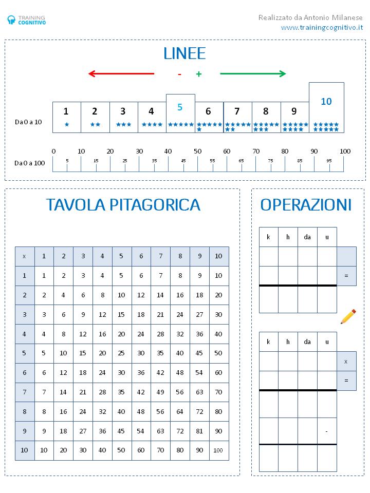 Viss vienā: matemātikas tāfele