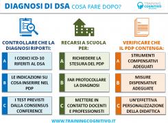 Diagnosi di DSA: cosa fare dopo?